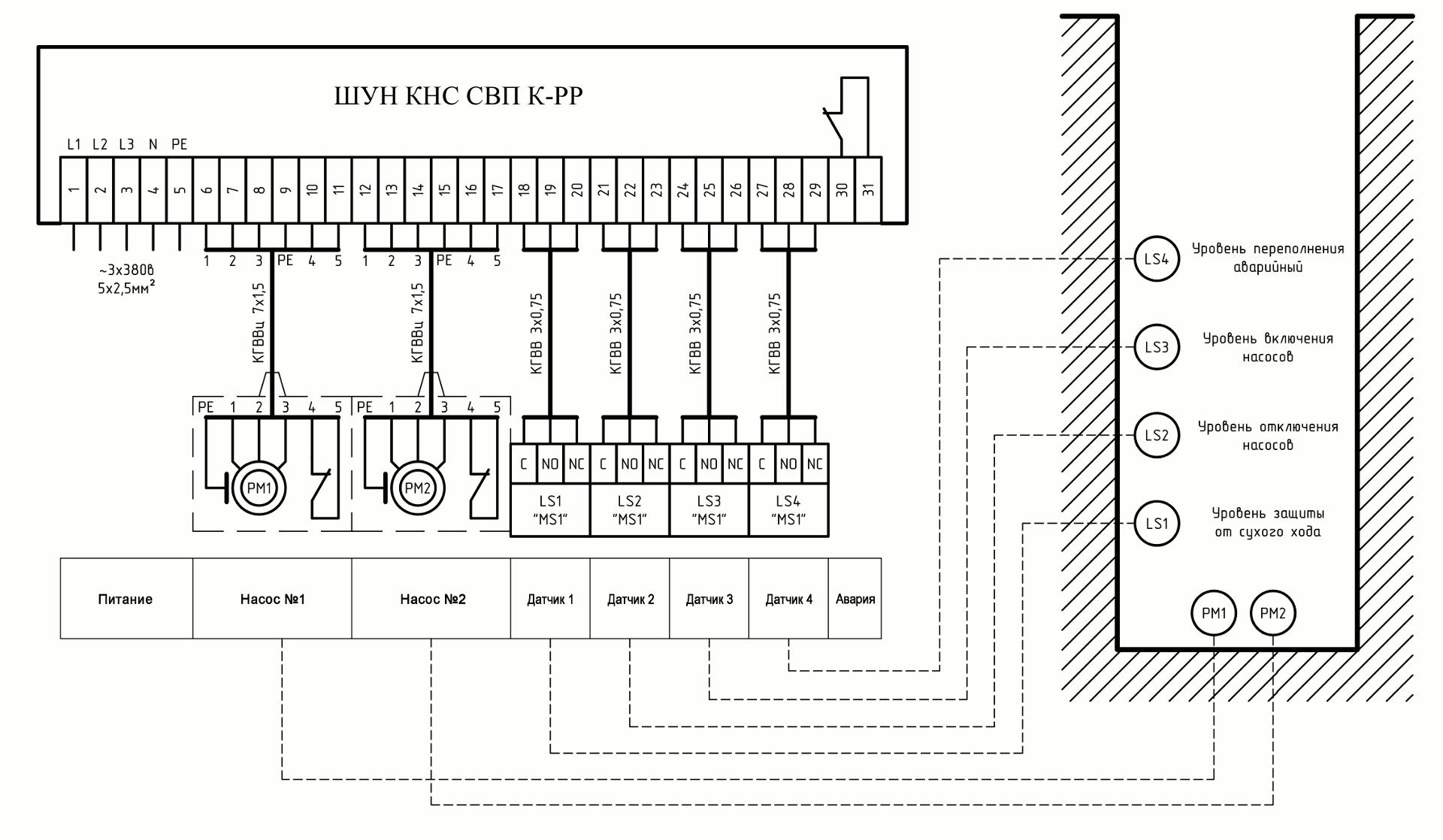 Типова схема управления КНС